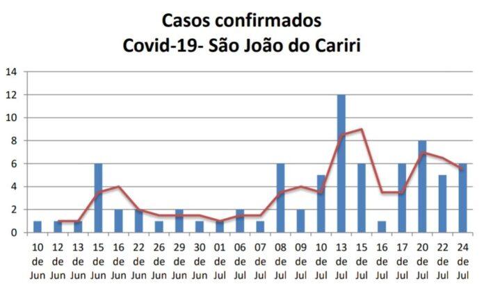 São João do Cariri: Confira a curva de contágio do Coronavírus que tem 88 casos no município