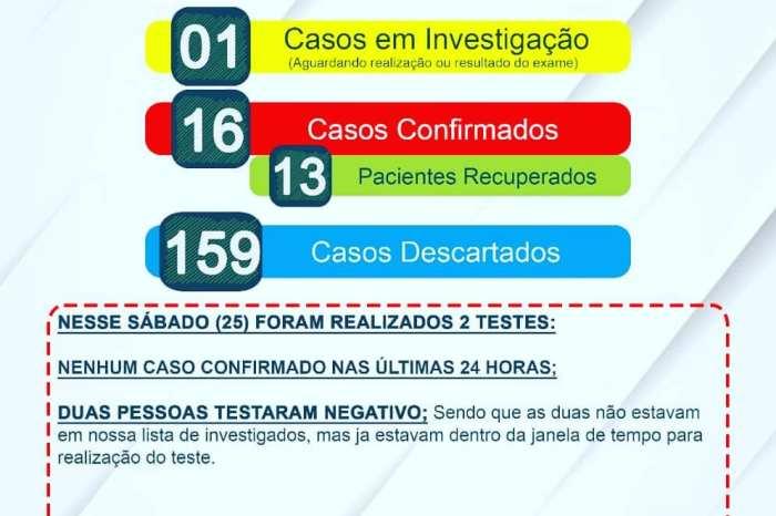 Amparo: Saúde realiza testes e segue sem nenhum caso confirmando nas últimas 24h