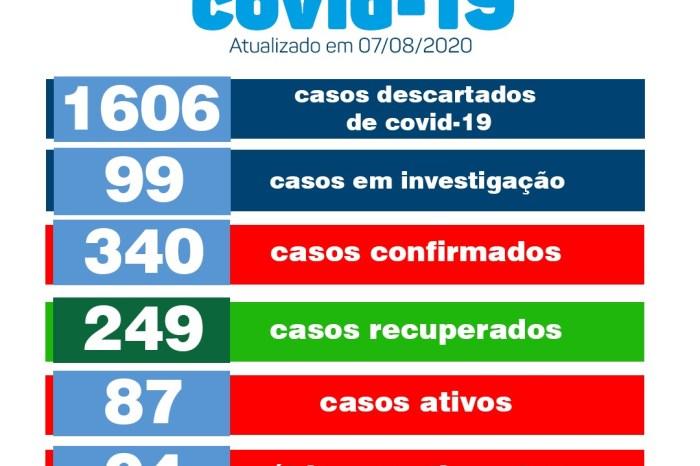 Secretaria de Saúde de Monteiro confirma 19 novos casos e mais 08 pacientes recuperados de Covid