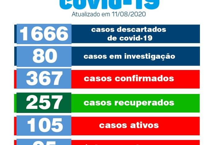 Secretaria de Saúde de Monteiro informa a população sobre 17 novos casos e mais um óbito por Covid