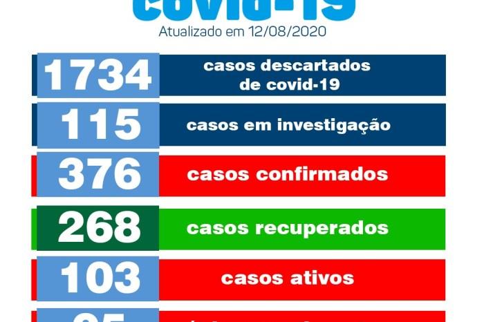 Boletim informa sobre 09 novos casos e 11 pacientes recuperados de Covid em Monteiro
