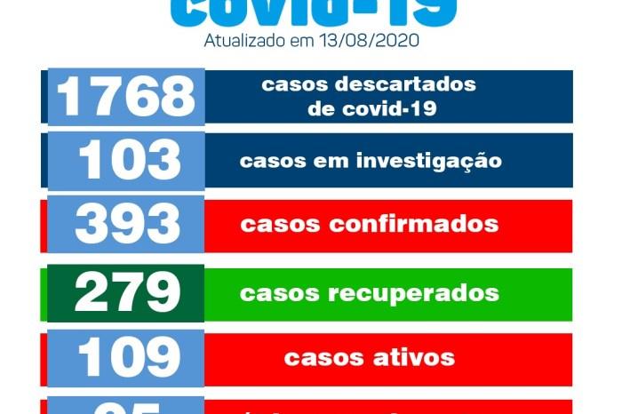 Monteiro registra 17 novos casos e mais 11 pacientes recuperados de Covid, de acordo com Boletim