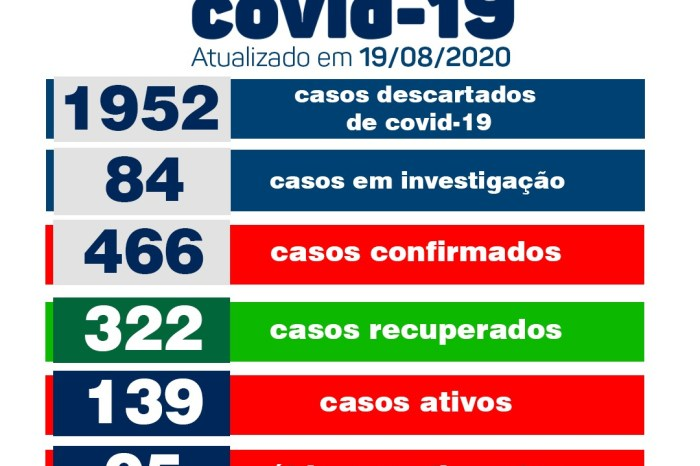 Boletim desta quarta-feira informa sobre 19 novos casos de Covid em Monteiro