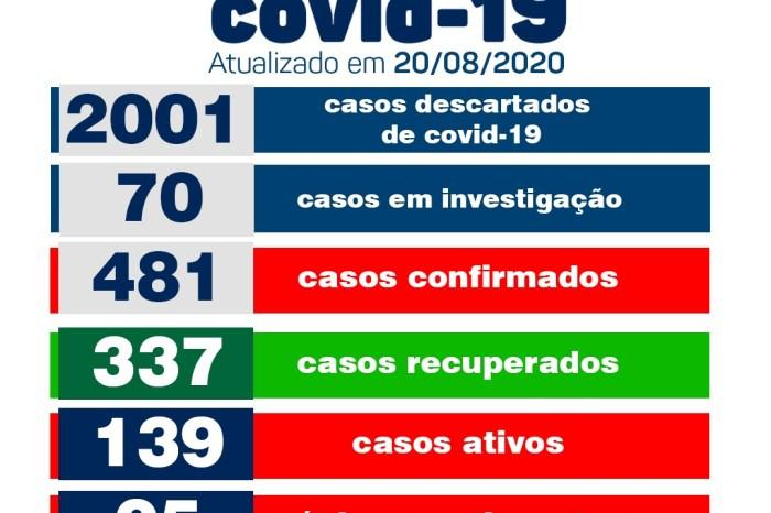 Secretaria Municipal de Saúde de Monteiro informa sobre 15 novos casos de covid no município