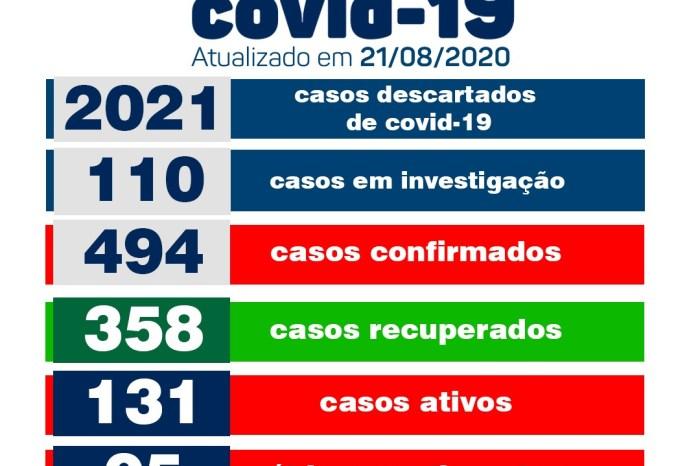 Secretaria de Saúde de Monteiro informa sobre 13 novos casos e 21 recuperados de Covid