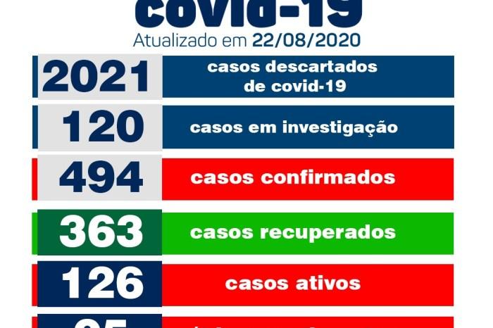 Monteiro não registra novos casos e conta com 05 recuperados de covid neste sábado