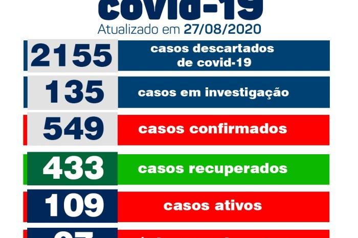 Monteiro confirma 12 novos casos e 19 pacientes recuperados de Covid, nesta quinta