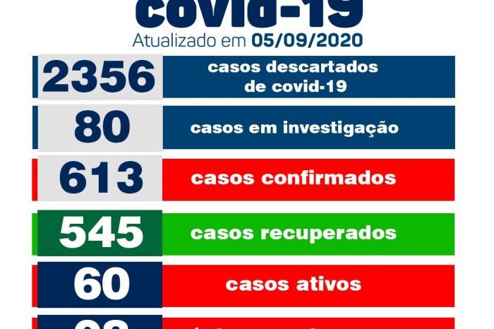 Monteiro registra 02 casos positivos de Covid neste sábado, informa boletim