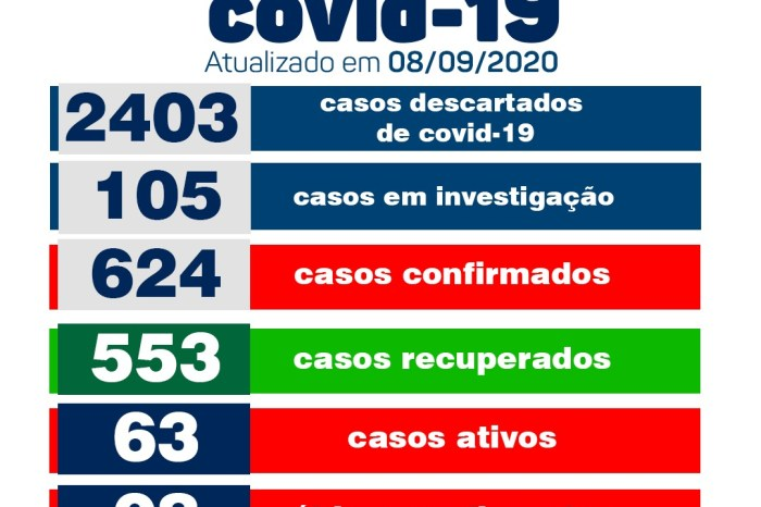 Monteiro confirma 10 novos casos positivos de Covid, informa Secretaria de Saúde