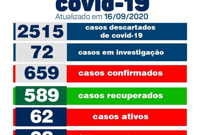 Secretaria de Saúde de Monteiro informa sobre 04 novos casos de Covid no município