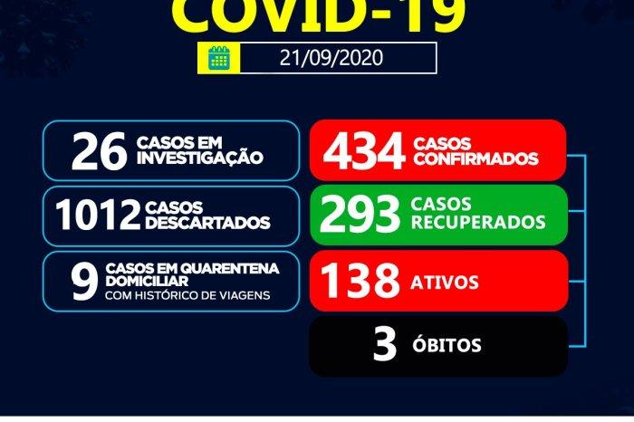 Sumé registra 18 casos positivos de coronavírus e 9 recuperados nesta segunda, 21