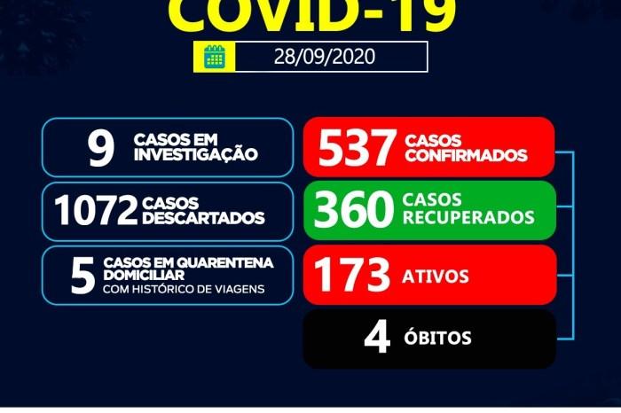 Sumé registra 34 casos positivos de coronavírus e 16 recuperados nesta segunda-feira, 28