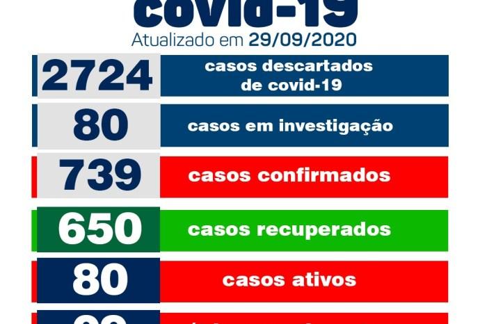 Secretaria Municipal de Saúde de Monteiro informa sobre 15 novos casos de Covid