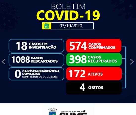 Sumé registra 4 casos positivos de coronavírus e 2 recuperados neste sábado, 03
