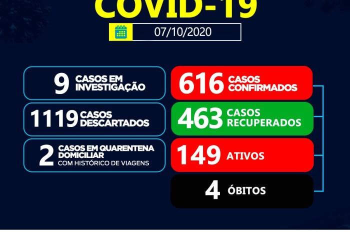 Sumé registra 10 casos positivos de coronavírus e 16 recuperados nesta quarta-feira, 07