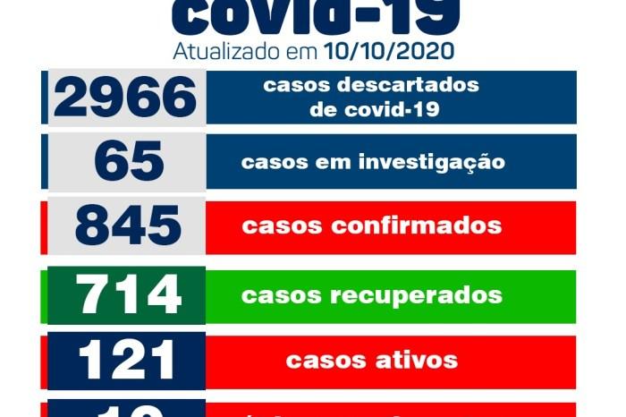 Secretaria Municipal de Saúde de Monteiro informa sobre 08 novos casos de Covid