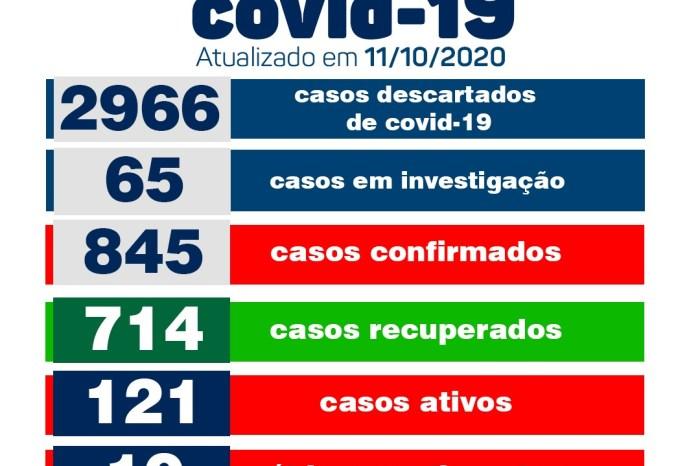 Secretaria de Saúde de Monteiro informa que não há novos casos de Covid, neste domingo