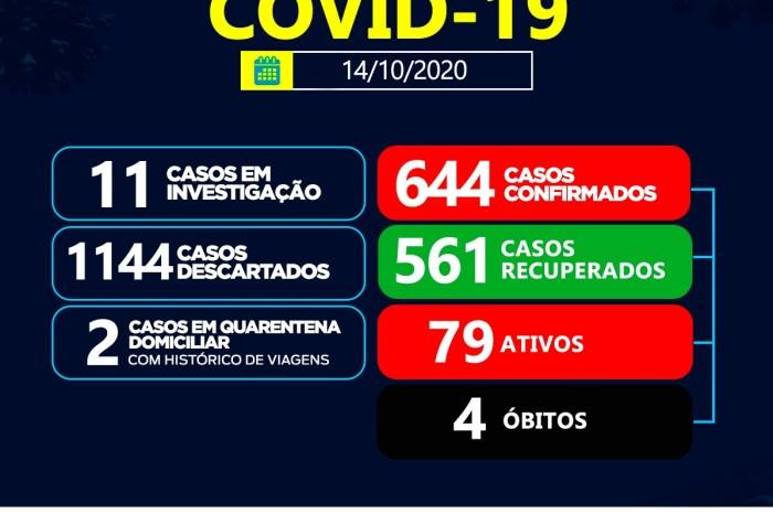 Sumé registra 06 casos positivos de coronavírus e 09 recuperados nesta quarta-feira, 14