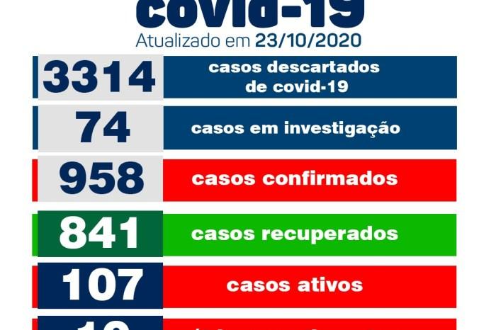 Secretaria Municipal de Saúde de Monteiro informa sobre 20 novos casos de covid