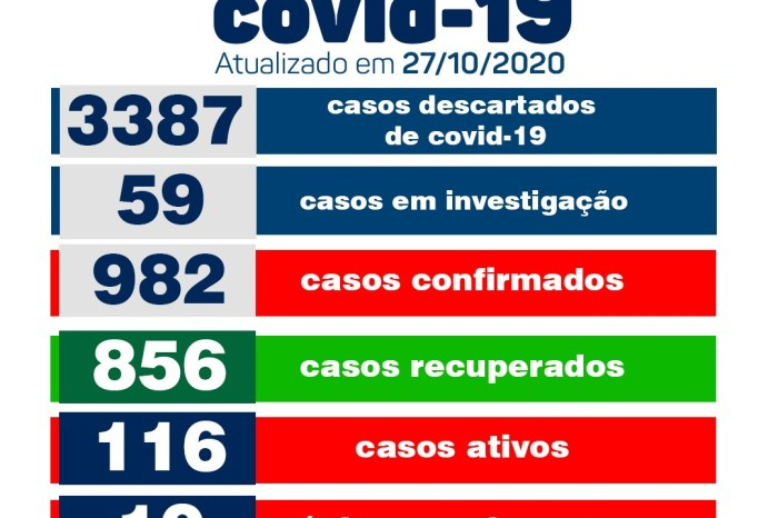 Secretaria Municipal de Saúde de Monteiro informa sobre 07 novos casos de covid