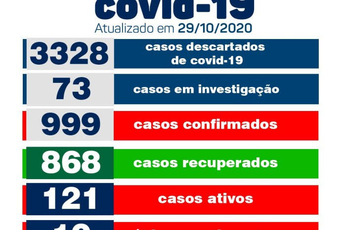 Secretaria Municipal de Saúde de Monteiro informa sobre 17 novos casos de covid