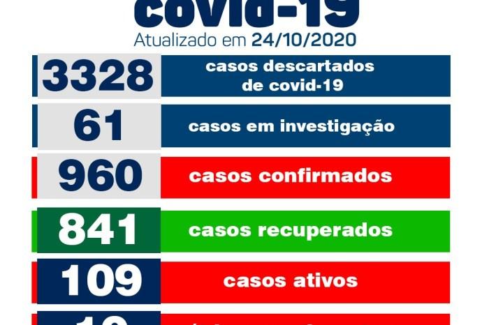 Secretaria de Saúde de Monteiro registra dois novos casos de Covid neste sábado