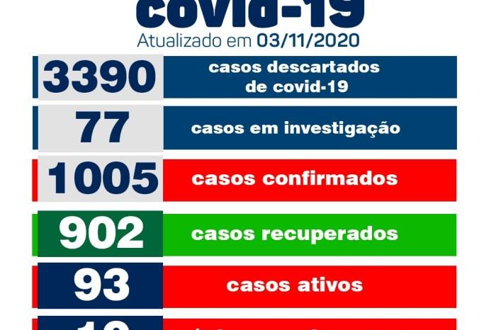 Secretaria Municipal de Saúde de Monteiro informa sobre 05 novos casos de covid