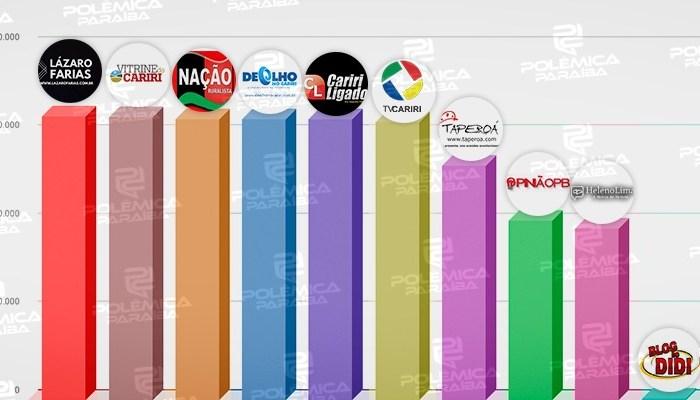 TOP SITES: Confira o ranking dos portais de notícias da região do Cariri paraibano