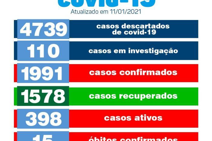 Secretaria de Saúde de Monteiro divulga boletim oficial sobre covid nesta segunda-feira