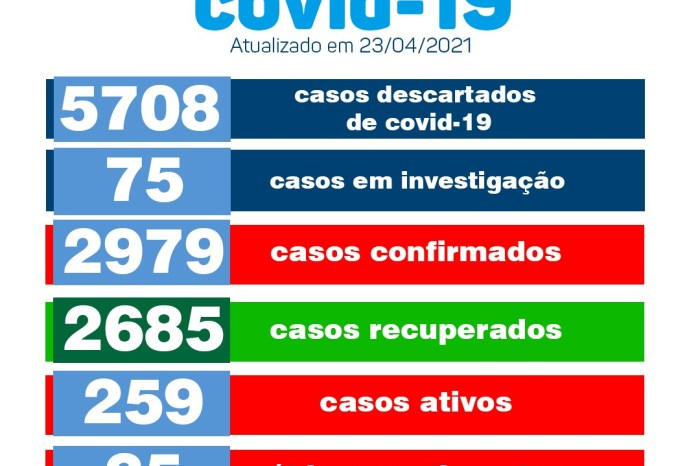 Secretaria de Saúde de Monteiro divulga boletim oficial sobre covid desta sexta-feira