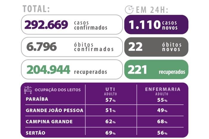 Covid-19: Paraíba confirma 1.110 novos casos e 22 óbitos nesta sexta-feira (30)