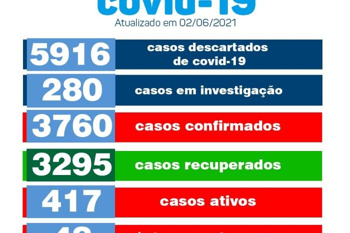 Município de Monteiro confirma 33 novos casos para Covid-19 e já contabiliza 417 casos ativos