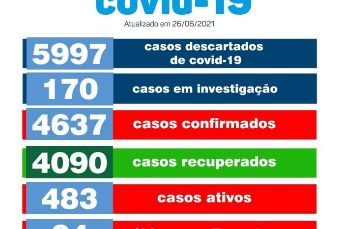 Município de Monteiro confirma mais 07 novos casos para Covid-19