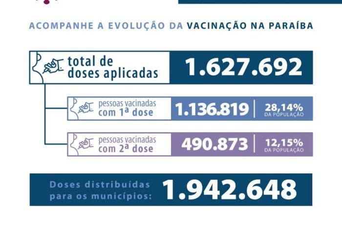 Paraíba aplica 1.627.692 milhão de doses de vacinas contra Covid-19