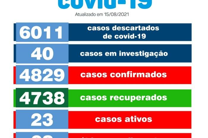Secretaria Municipal de Saúde de Monteiro informa que neste Domingo (15) não houveram casos confirmados de COVID-19