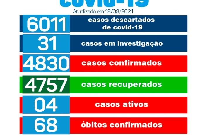 Secretaria de Saúde de Monteiro divulga boletim oficial sobre covid desta quarta-feira