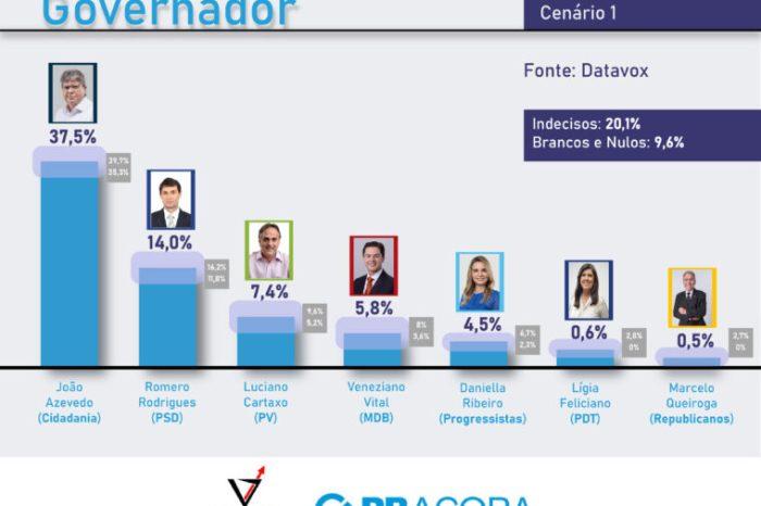 João Azevêdo lidera com folga disputa ao Governo em 2022, revela pesquisa
