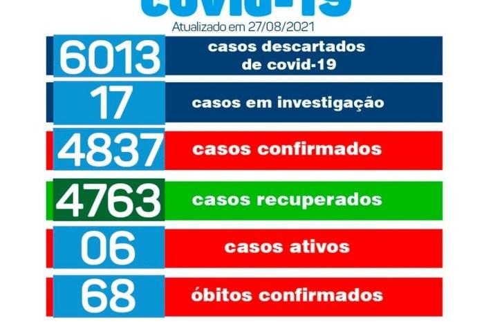 Monteiro registra três novos casos de Covid-19 nesta sexta