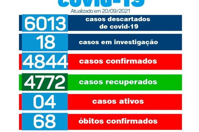 Monteiro volta a registrar casos de covid-19 nesta segunda-feira; veja o boletim