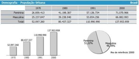 Dados demográficos referentes à população urbana nacional. CNM, 2010