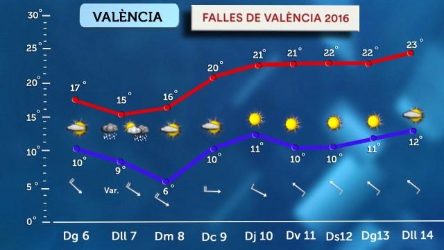 Valencia-Falles-tiempo-en-fallas