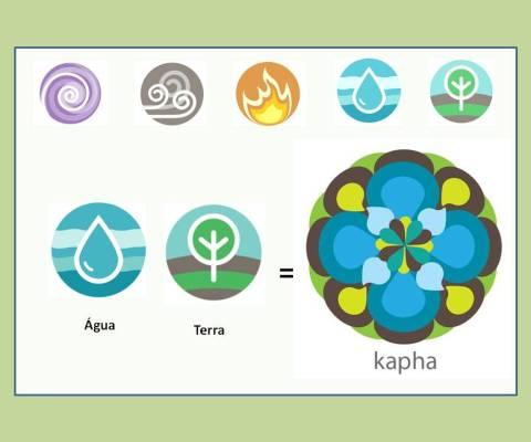 Yoga e os Doshas – Kapha