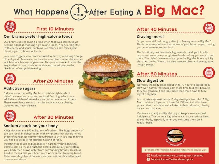 Ecco-cosa-succede-al-tuo-corpo-quando-mangi-un-Big-Mac