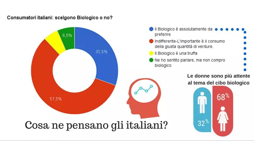 statistiche-biologico