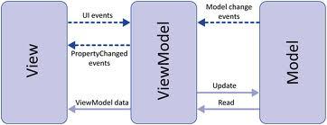 MVVM: in pratica, breve introduzione alla teoria