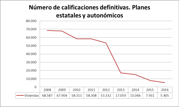 GraficaCalificacionesPlaneseatatalesyautonomicos2008-2016General