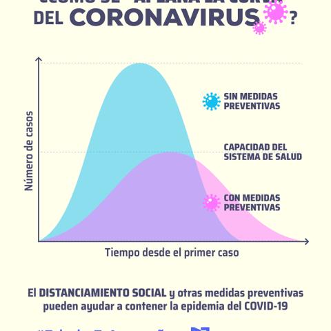 ¿Cómo se aplana la curva del coronavirus?