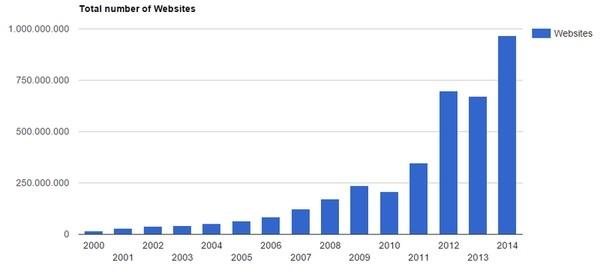 Cantidad de webs durante los años (Fuente: Internet Live Stats)