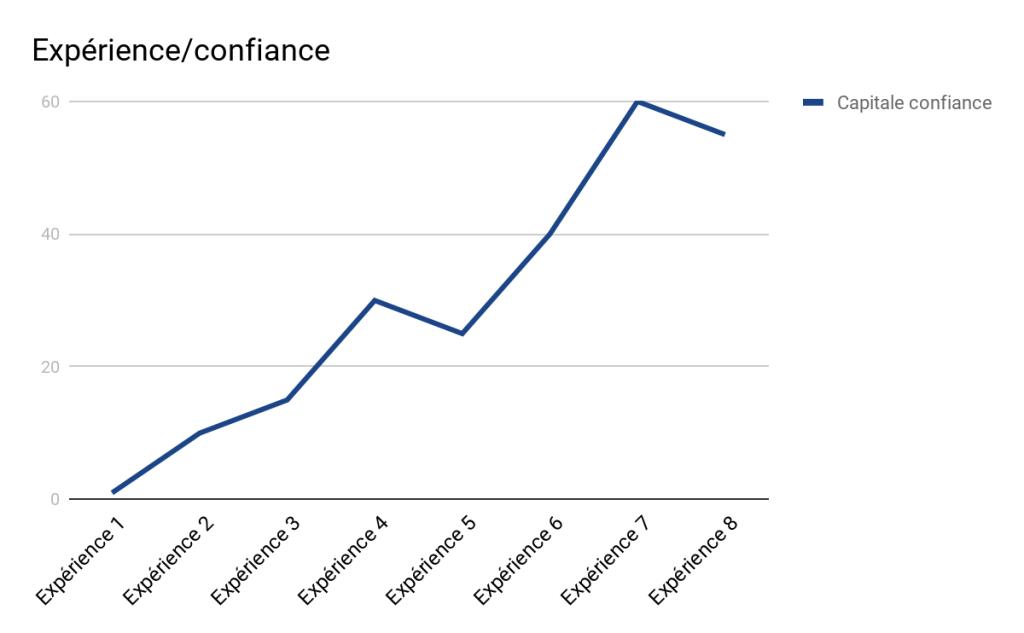Corrélation entre les expériences et la confiance