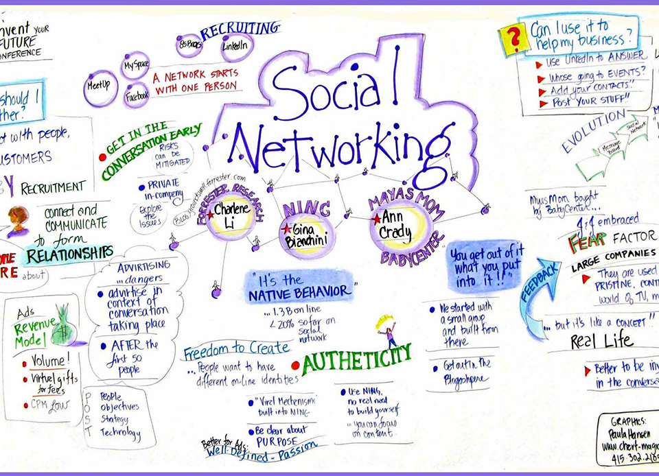 Social networking around the globe